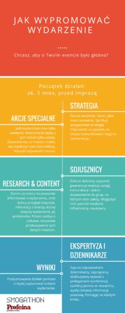 Infografika_Smogathon_case study